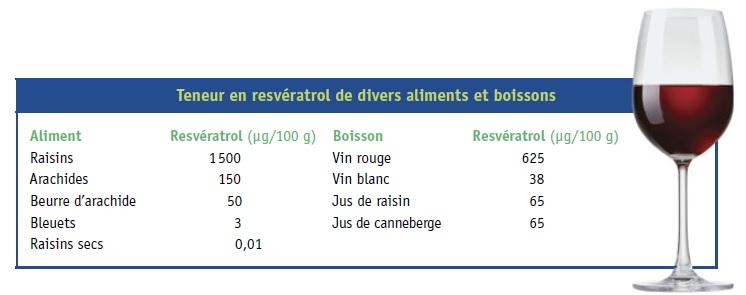 Souvent Le vin rouge bénéfique pour la santé ! - Génie Alimentaire VI71