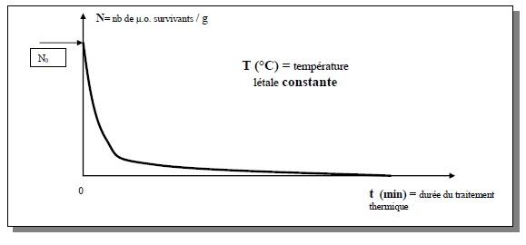 La température de friture a une influence sur la teneur en